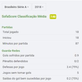 Estáticas do Brasileirão (via SofaScore)