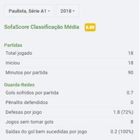 Estatísticas do Paulistão (via SofaScore)