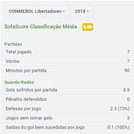 Estatísticas da Libertadores (via SofaScore